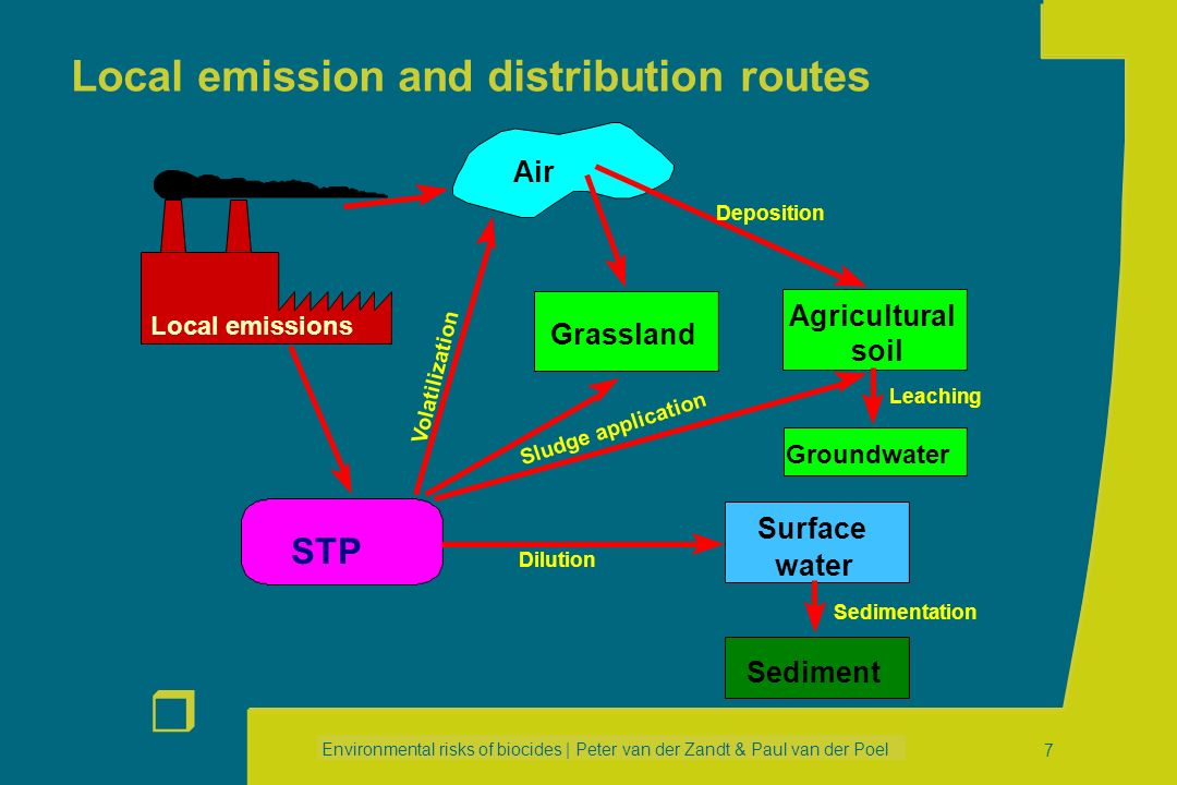 Local emission and distribution routes