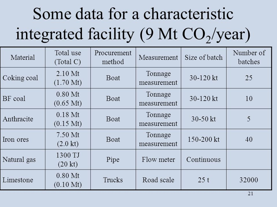 Some data for a characteristic integrated facility (9 Mt CO2/year)