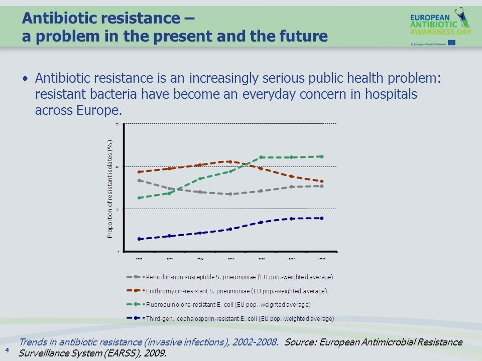 Antibiotic resistance – a problem in the present and the future