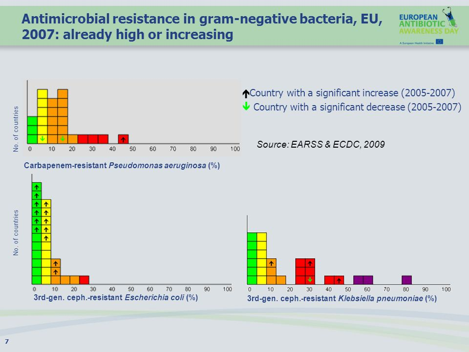 Antimicrobial resistance in gram-negative bacteria, EU, 2007: already high or increasing