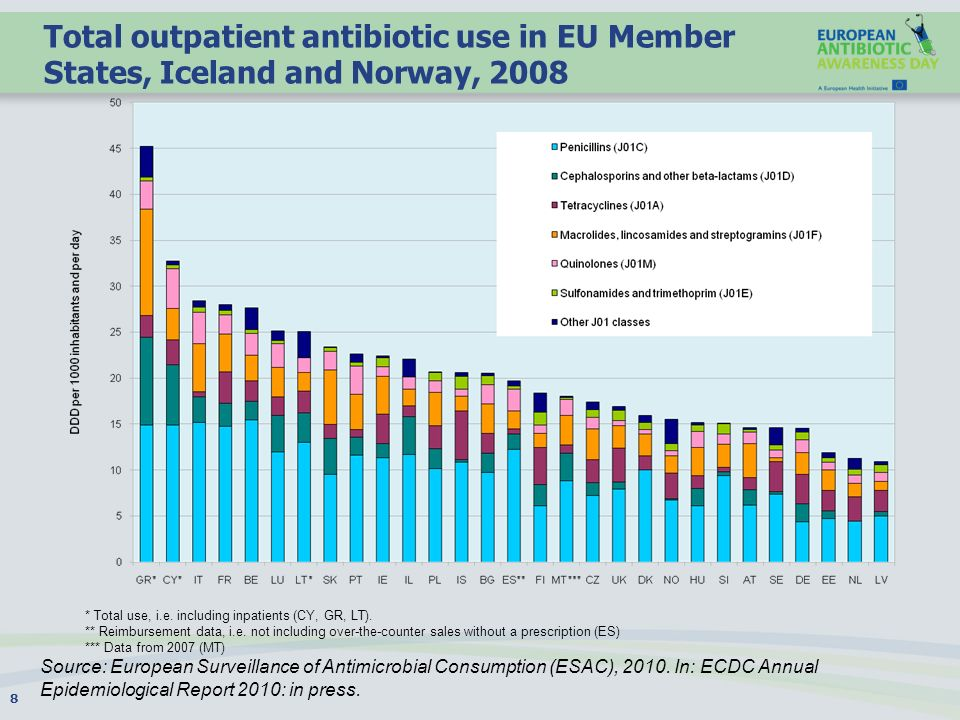 Total outpatient antibiotic use in EU Member States, Iceland and Norway, 2008