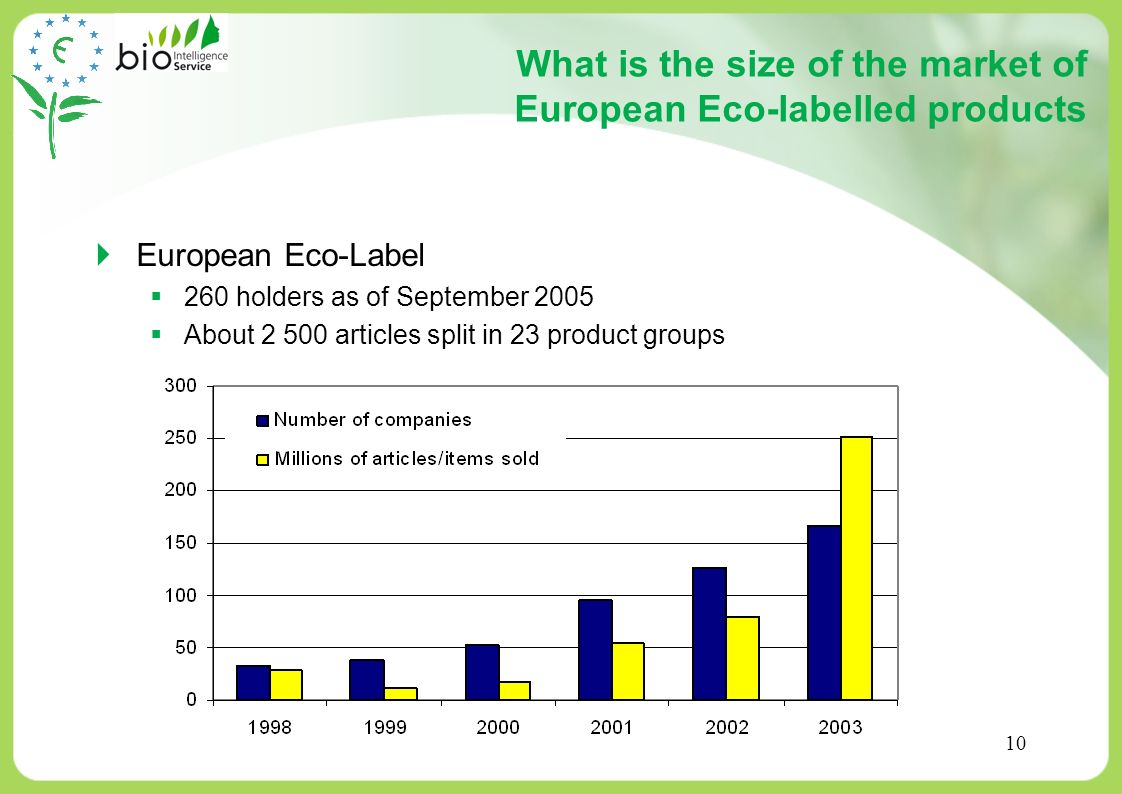 What is the size of the market of European Eco-labelled products