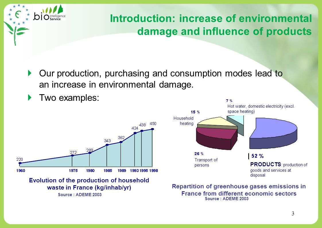 Evolution of the production of household waste in France (kg/inhab/yr)