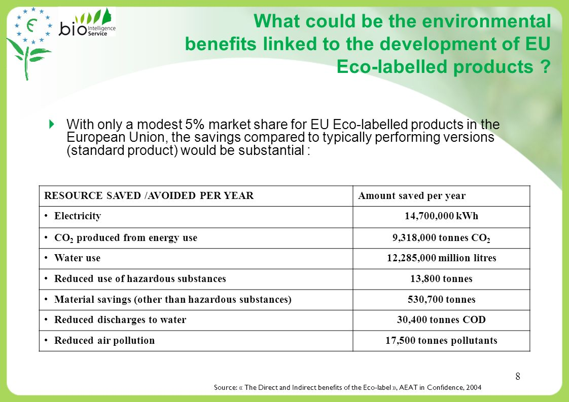 What could be the environmental benefits linked to the development of EU Eco-labelled products