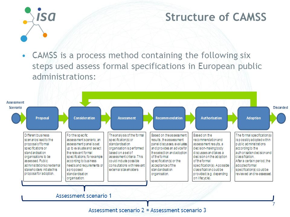 Structure of CAMSS CAMSS is a process method containing the following six steps used assess formal specifications in European public administrations: