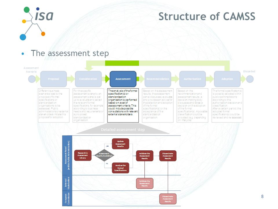 Structure of CAMSS The assessment step