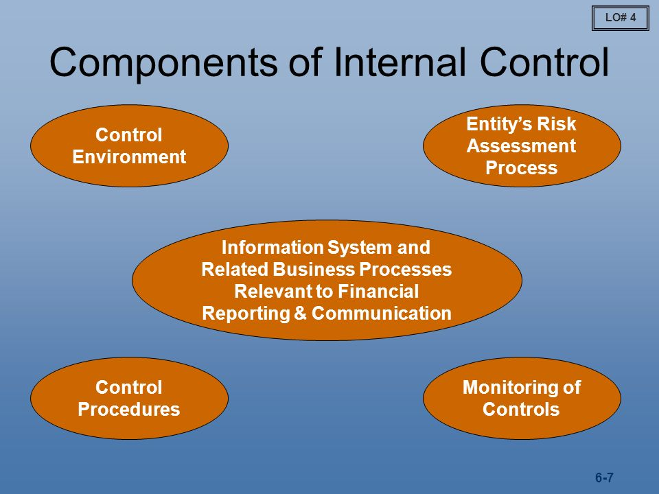 Internal Control In A Financial Statement Audit Ppt