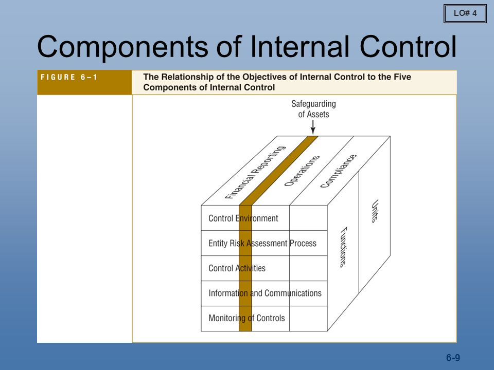 internal control in financial statement audit Illustrative reports on internal control over financial reporting a1 paragraphs  167 through 199 of this standard provide direction on the auditor's report on.
