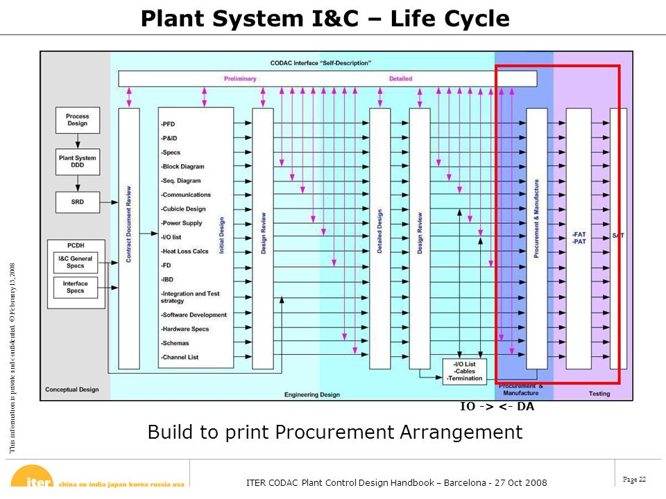 Plant System I&C – Life Cycle