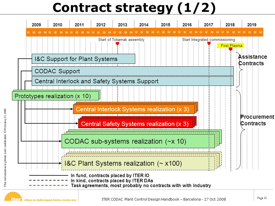 Contract strategy (1/2) CODAC sub-systems Development