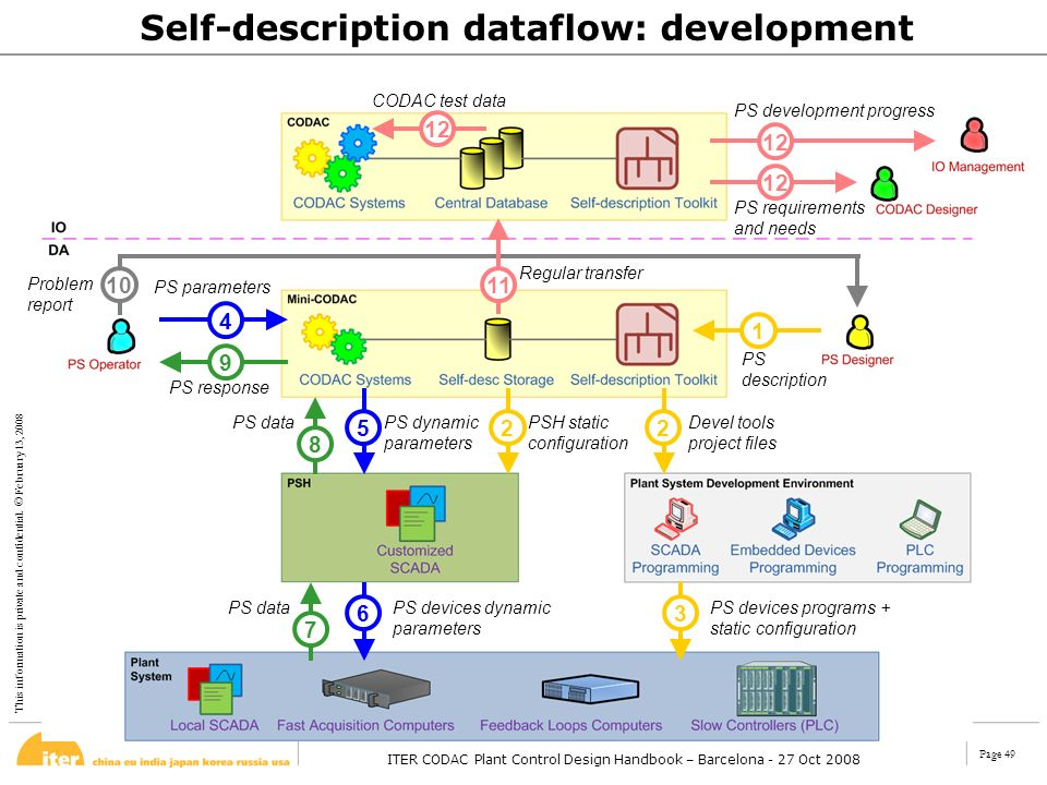 Self-description dataflow: development