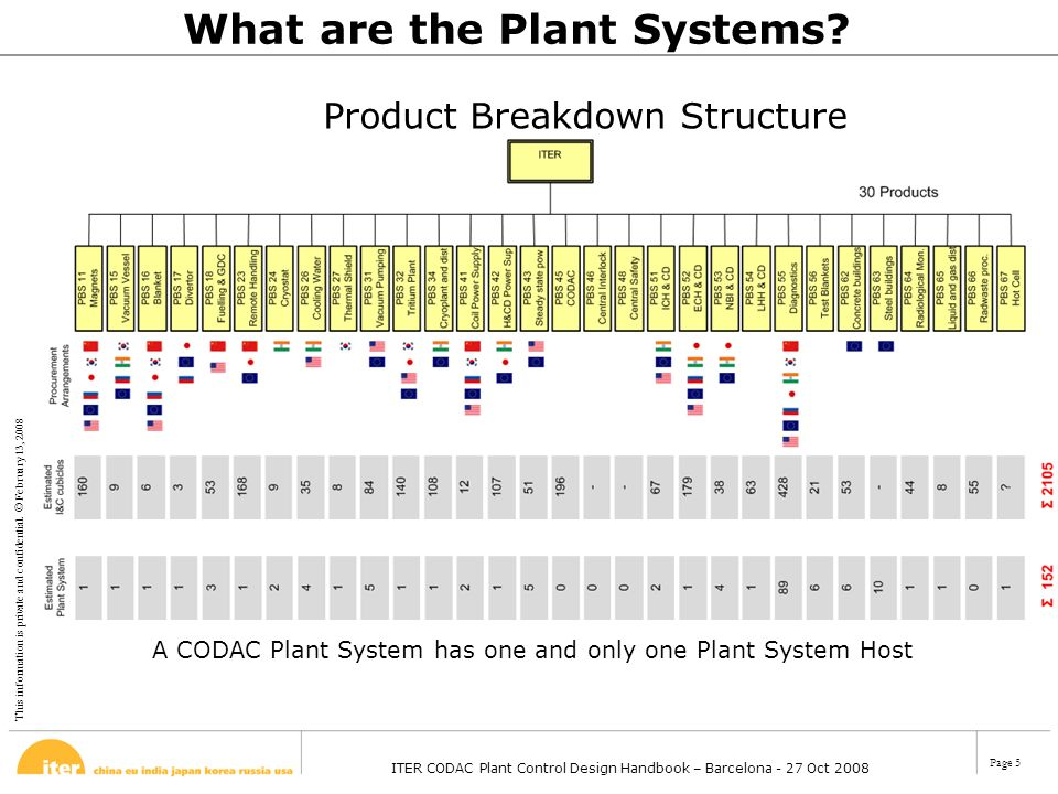 What are the Plant Systems