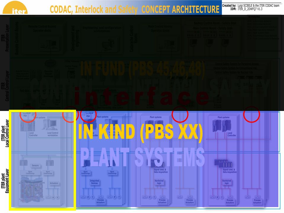 IN FUND (PBS 45,46,48) CONTROL INTERLOCK interface IN KIND (PBS XX)
