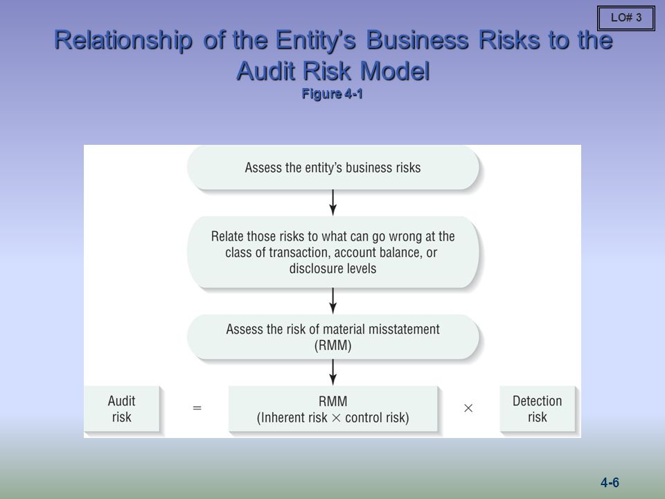 6 LO# 3 Relationship Of The Entityu0027s Business Risks To The Audit Risk Model  Figure 4 1 4 6