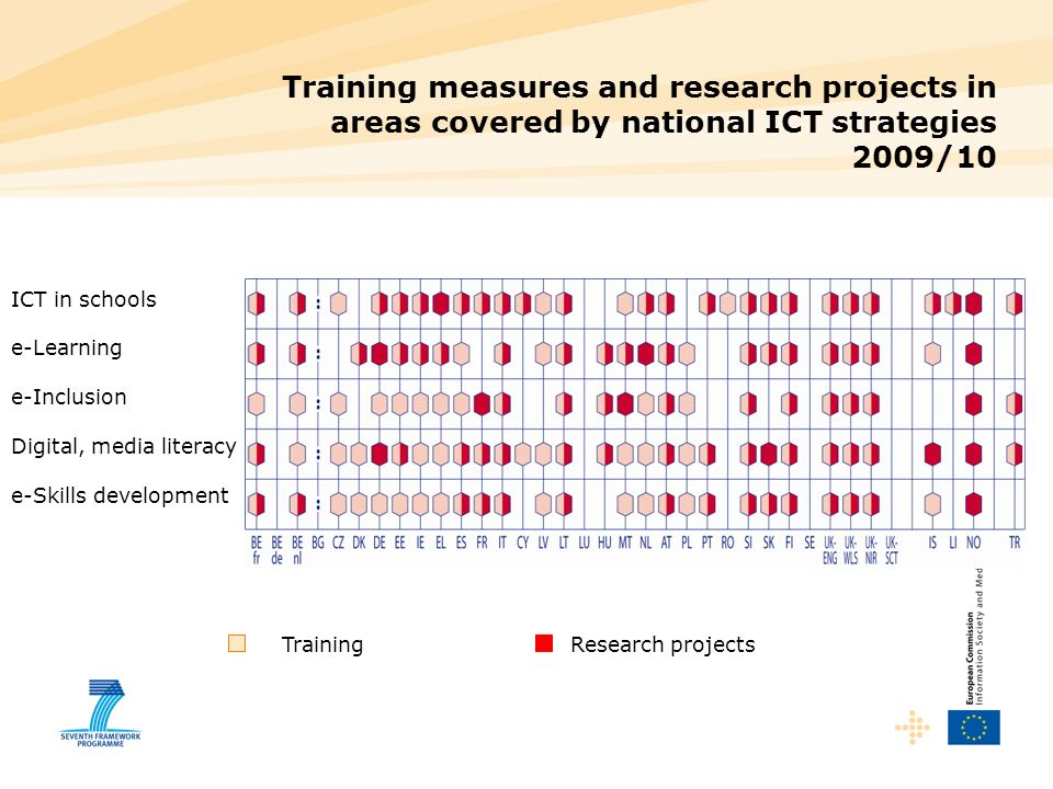 Training Research projects