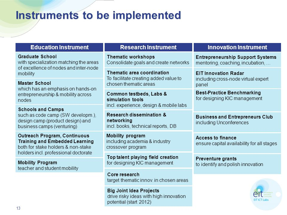 Instruments to be implemented