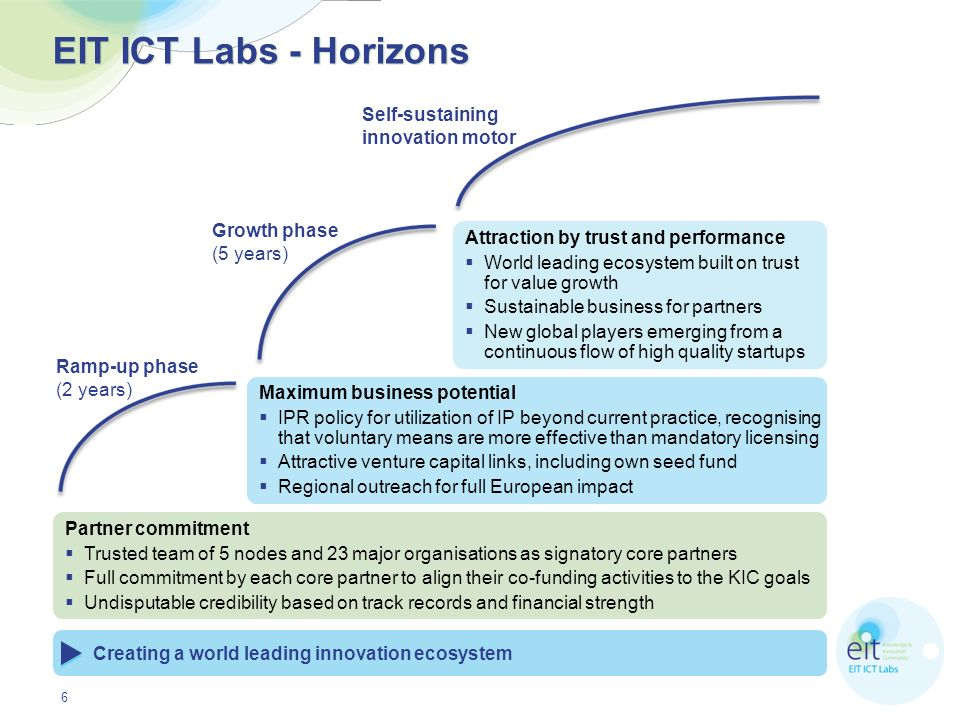EIT ICT Labs - Horizons Self-sustaining innovation motor
