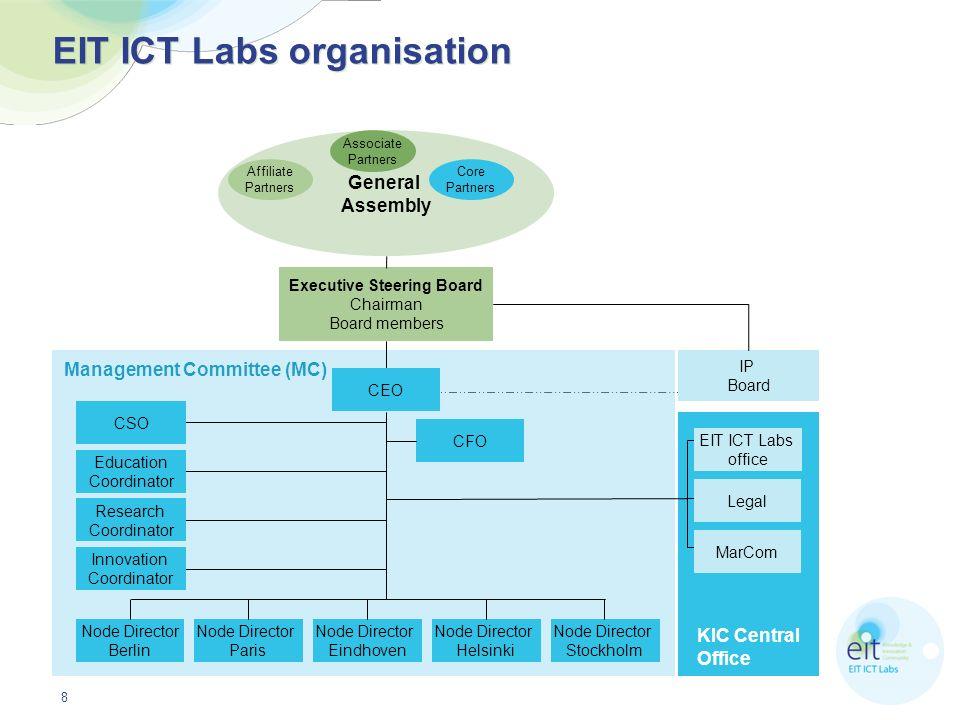 EIT ICT Labs organisation
