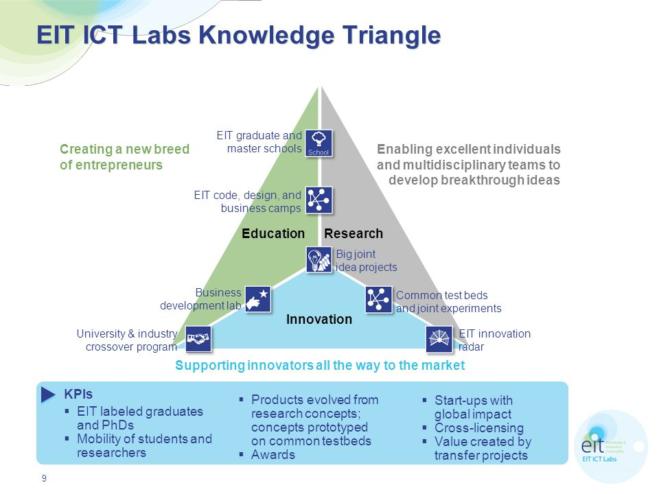 EIT ICT Labs Knowledge Triangle