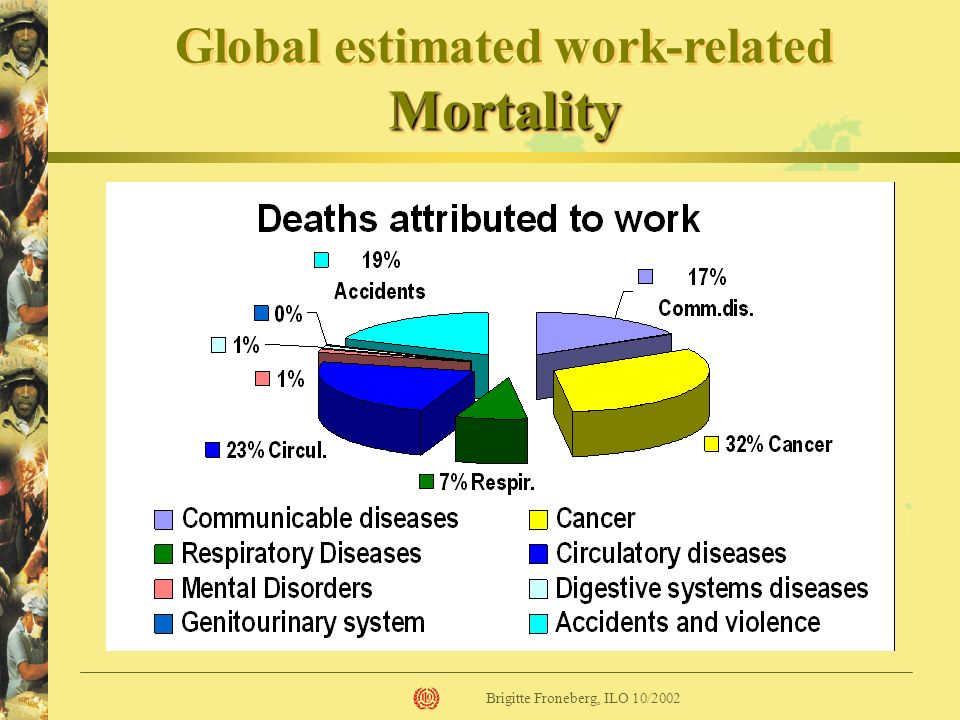 Global estimated work-related Mortality