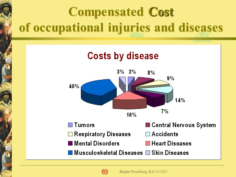 Compensated Cost of occupational injuries and diseases