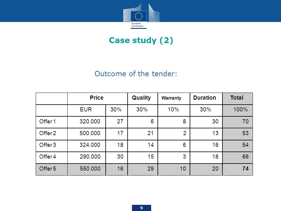 Case study (2) Outcome of the tender: Price Quality Duration Total EUR