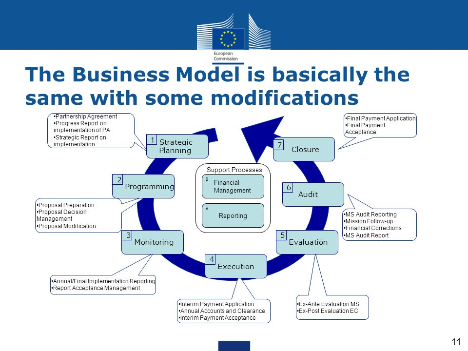 The Business Model is basically the same with some modifications
