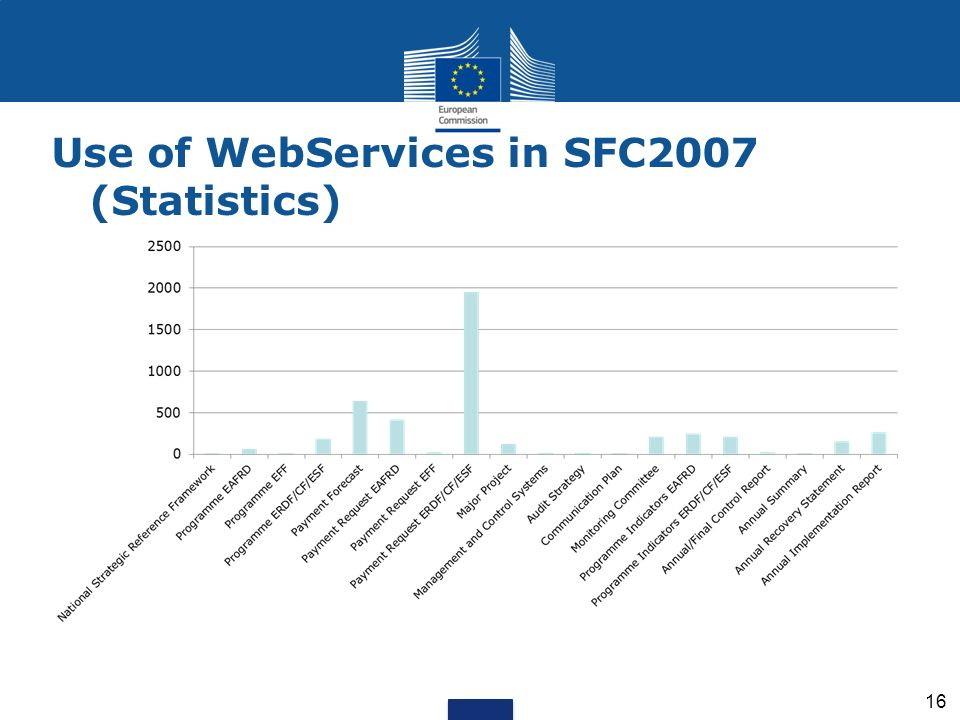Use of WebServices in SFC2007 (Statistics)