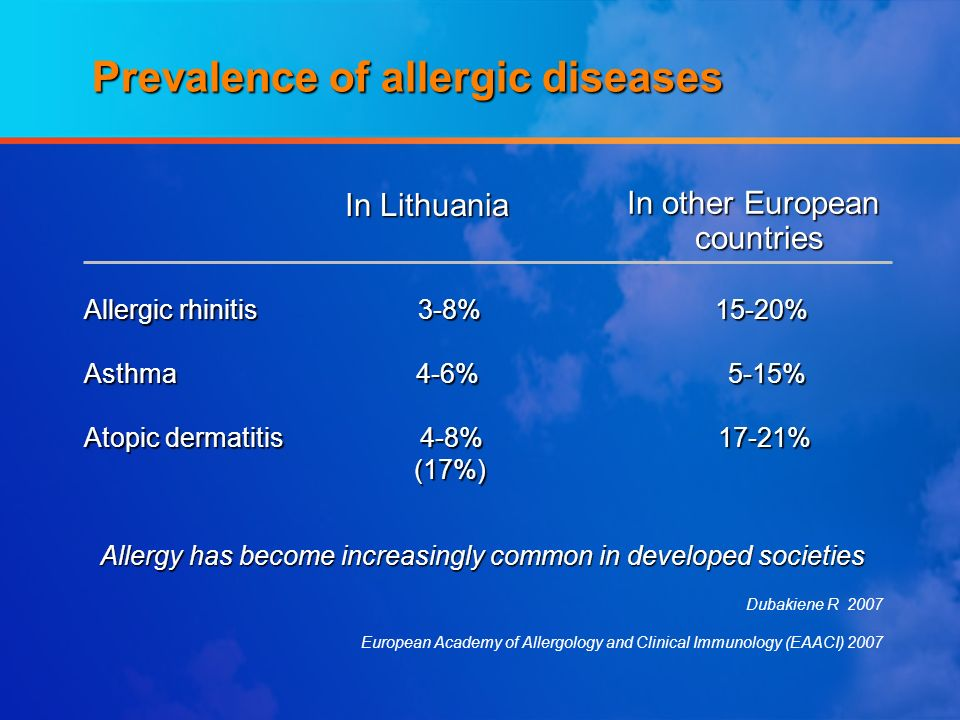 Allergy has become increasingly common in developed societies