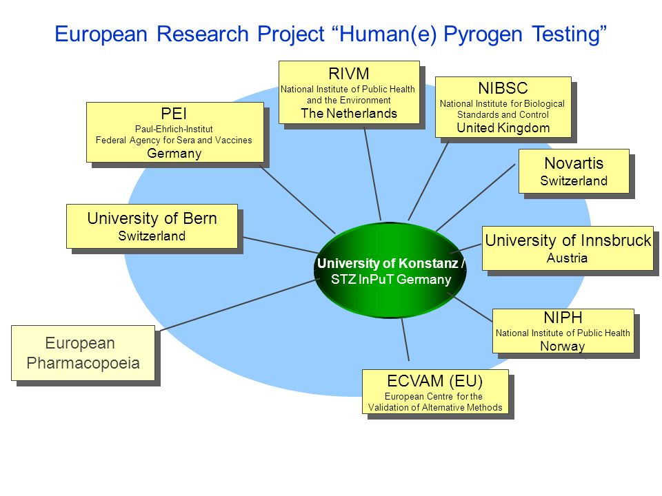 European Research Project Human(e) Pyrogen Testing