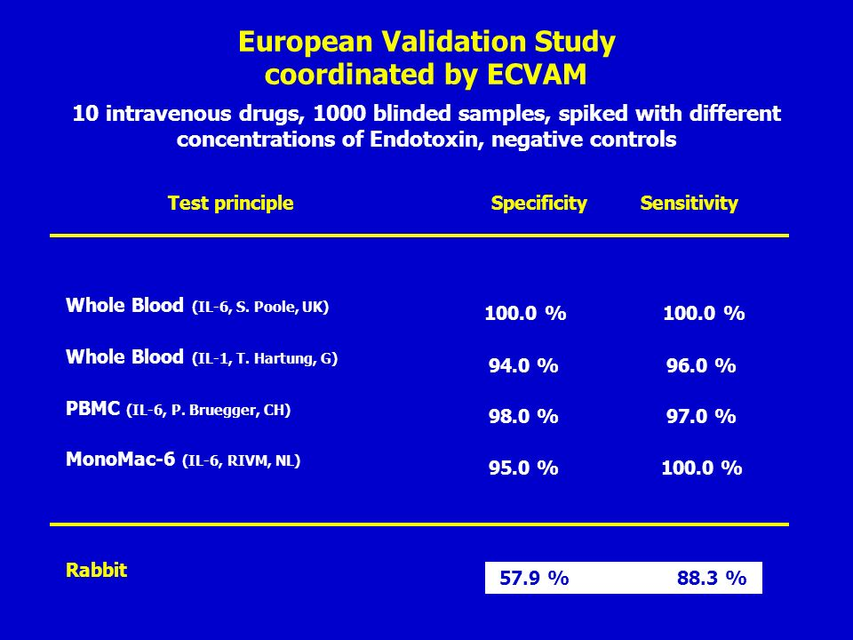 European Validation Study coordinated by ECVAM