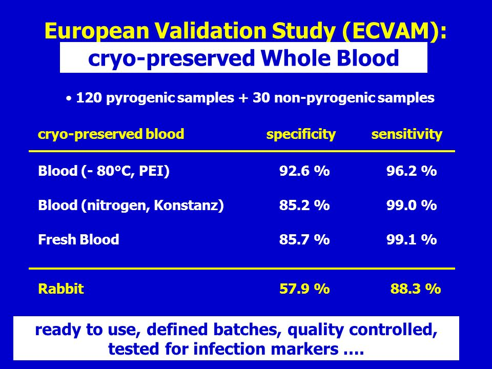 European Validation Study (ECVAM): cryo-preserved Whole Blood