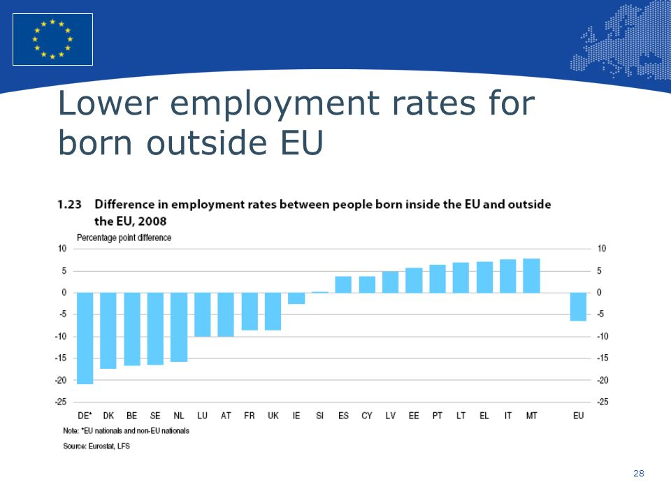 Lower employment rates for born outside EU