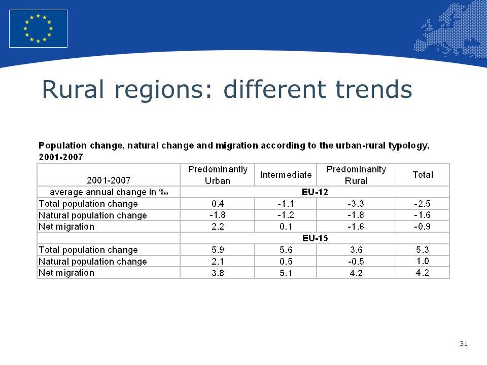 Rural regions: different trends