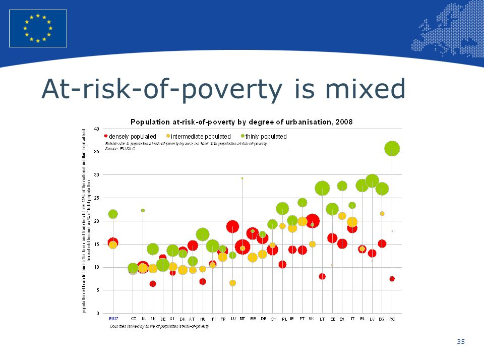 At-risk-of-poverty is mixed