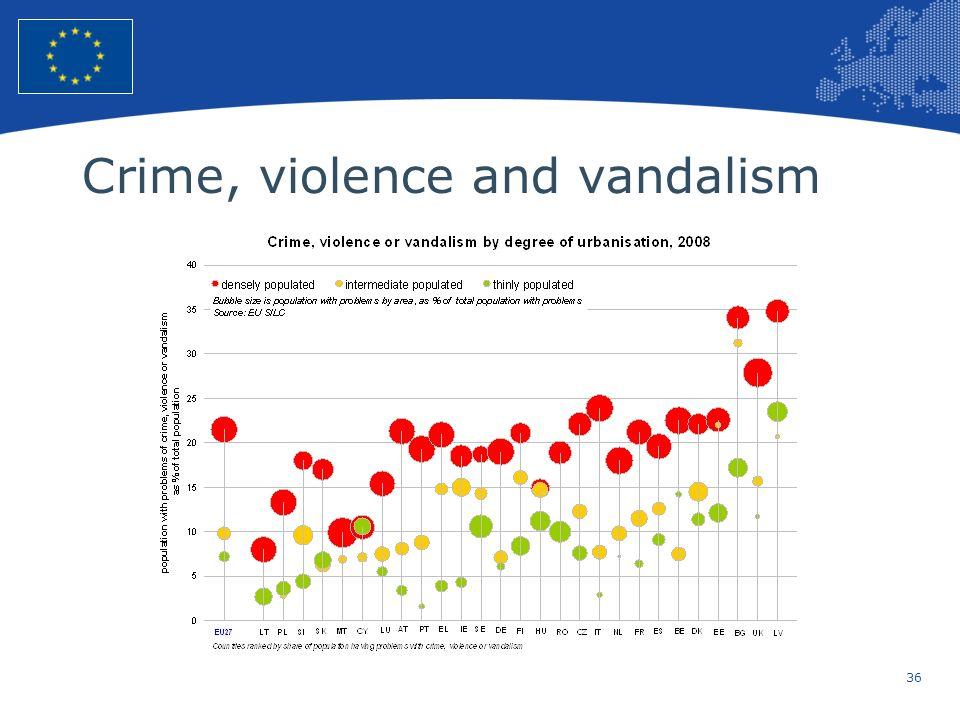 Crime, violence and vandalism