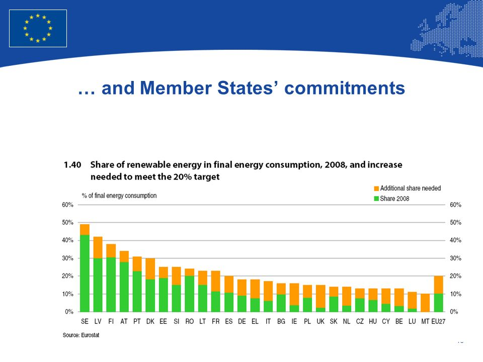 … and Member States' commitments
