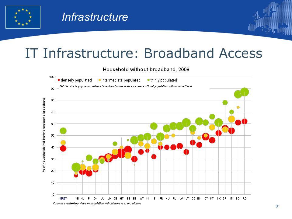 IT Infrastructure: Broadband Access