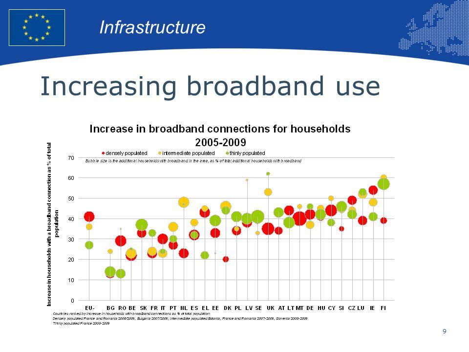 Increasing broadband use