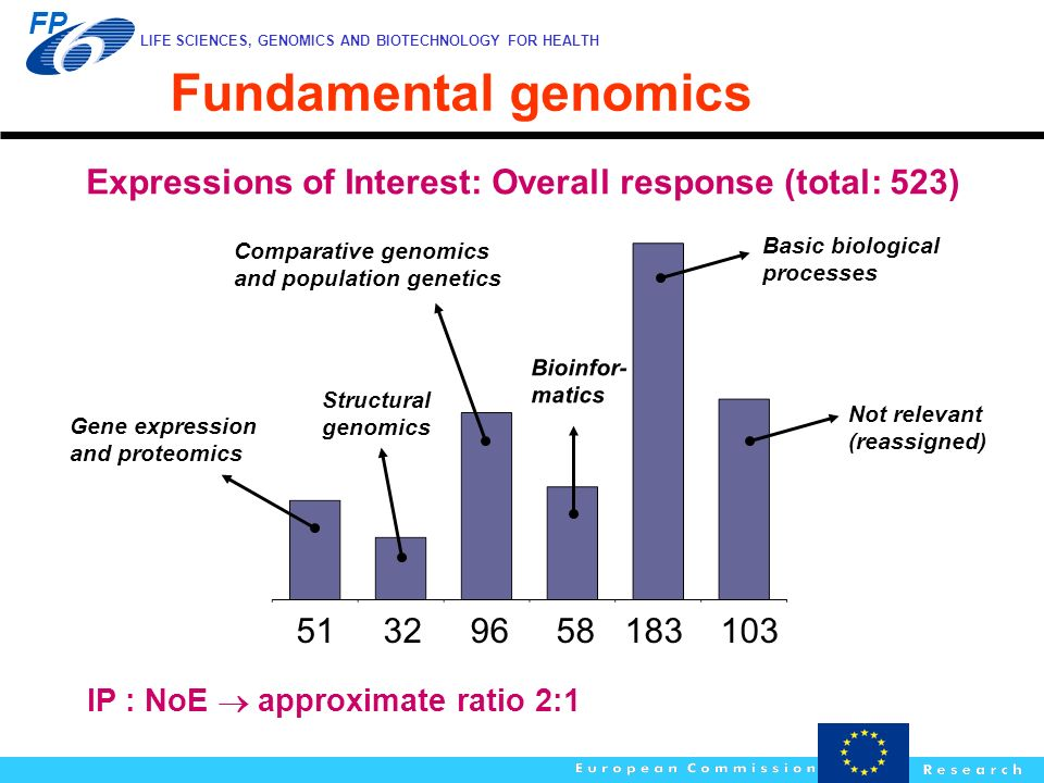 Fundamental genomics Expressions of Interest: Overall response (total: 523) Bioinfor- matics. Gene expression and proteomics.