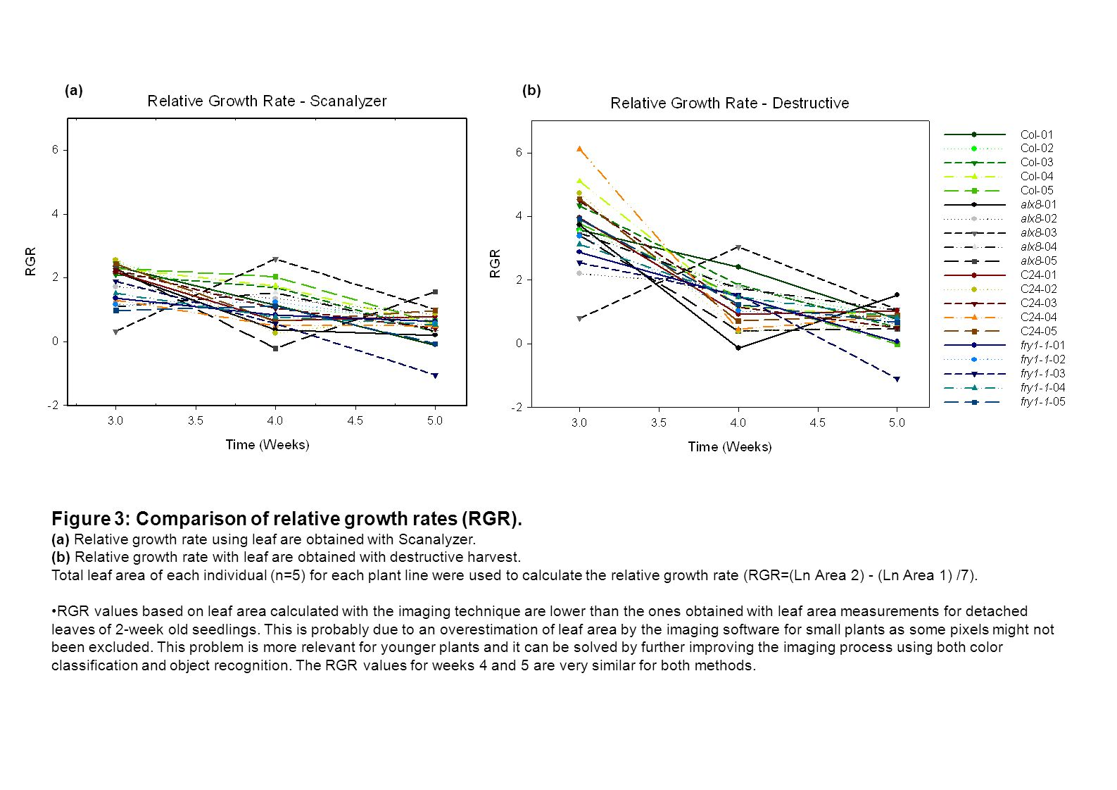Figure 3: Comparison of relative growth rates (RGR).