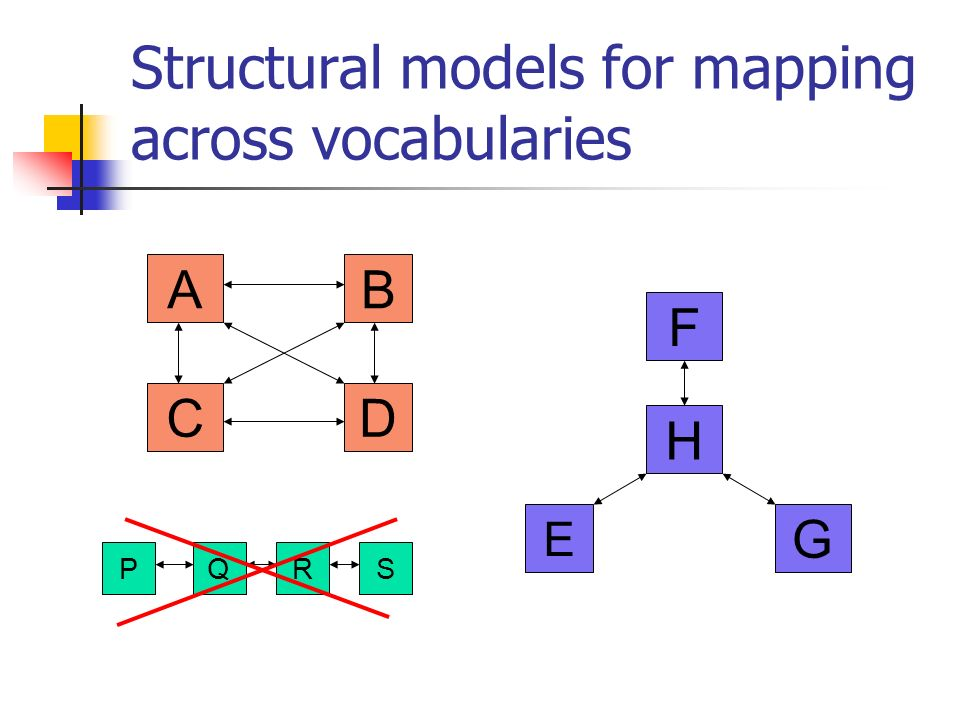 Structural models for mapping across vocabularies