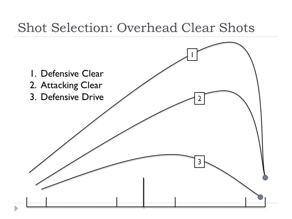 a badminton overhead clear shot The overhead throwing action video in coaching, we talk about the forehand throwing action , because the correct hitting action is just like an overhead throw.