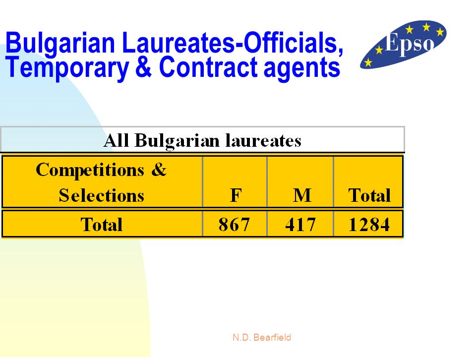 Bulgarian Laureates-Officials, Temporary & Contract agents