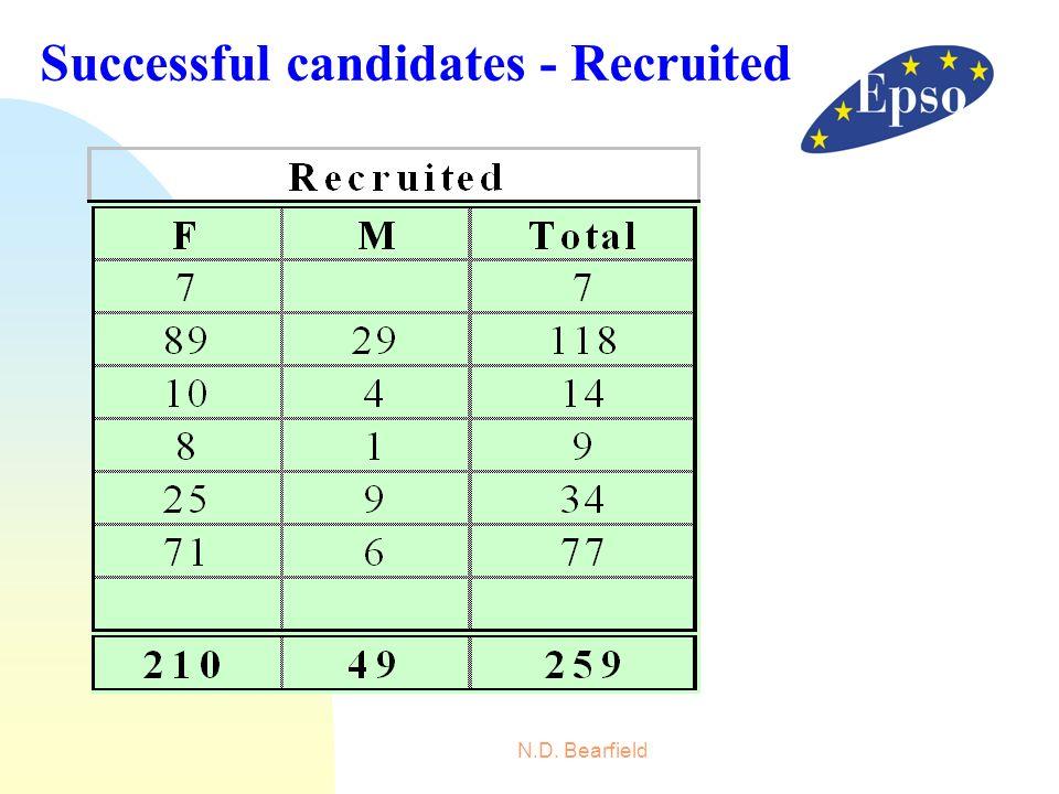Successful candidates - Recruited
