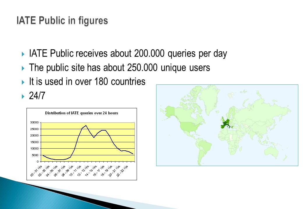IATE Public in figures IATE Public receives about 200.000 queries per day. The public site has about 250.000 unique users.
