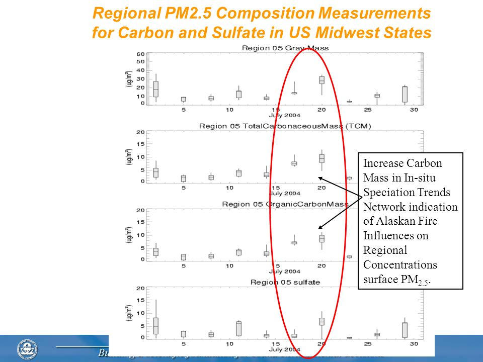 Regional PM2.5 Composition Measurements for Carbon and Sulfate in US Midwest States