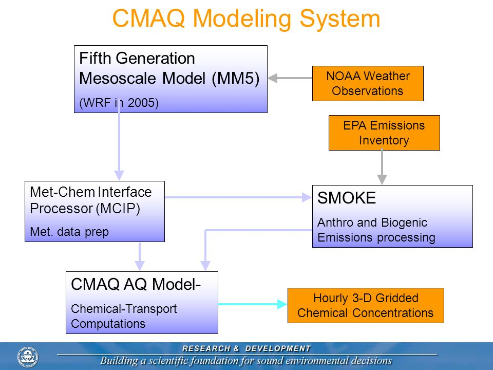 CMAQ Modeling System Fifth Generation Mesoscale Model (MM5) SMOKE