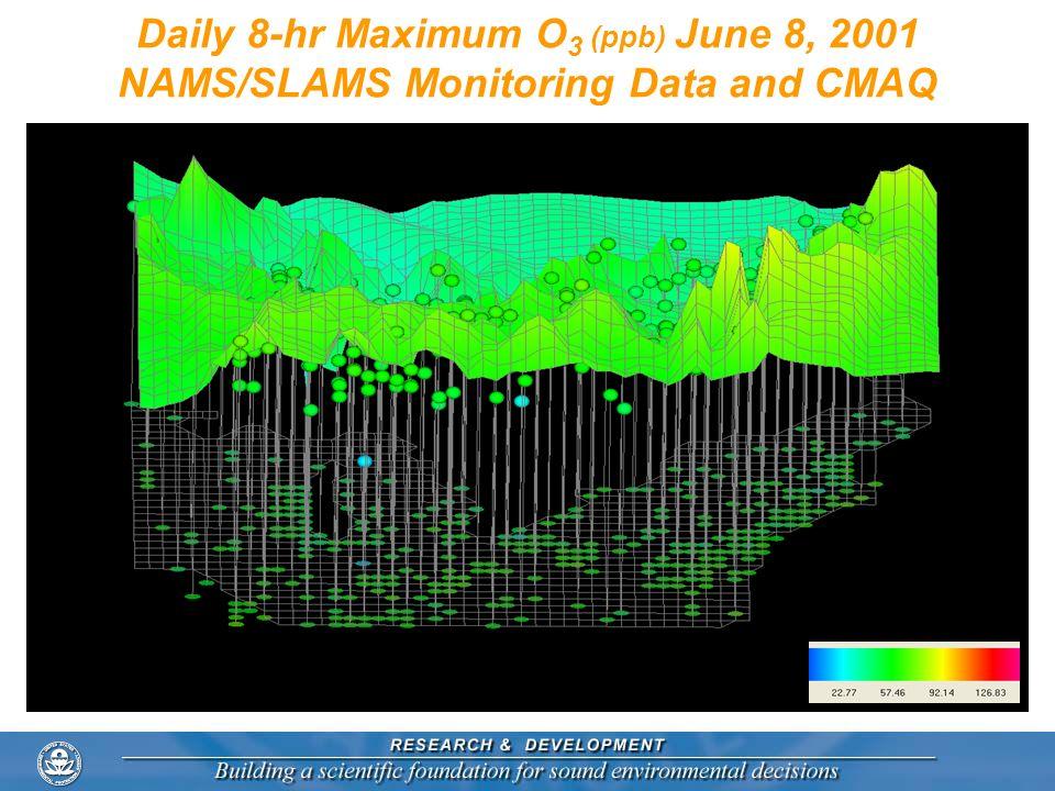 Daily 8-hr Maximum O3 (ppb) June 8, 2001 NAMS/SLAMS Monitoring Data and CMAQ