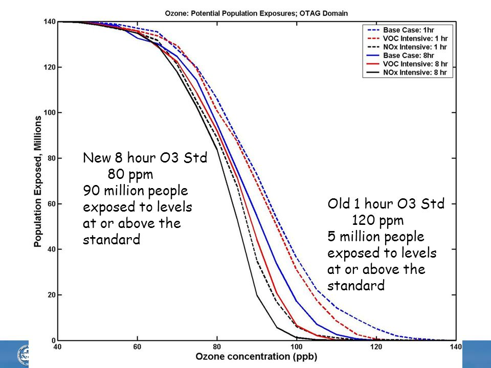 New 8 hour O3 Std 80 ppm. 90 million people. exposed to levels. at or above the. standard. Old 1 hour O3 Std.